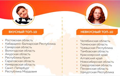 Отравления и картели: Петербург в рейтинге ТОП-10 по соцпитанию обошел лишь Мордовию